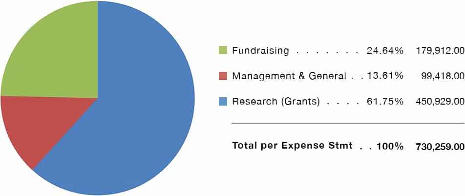 Pie Chart Breakout of 2018 Expenses